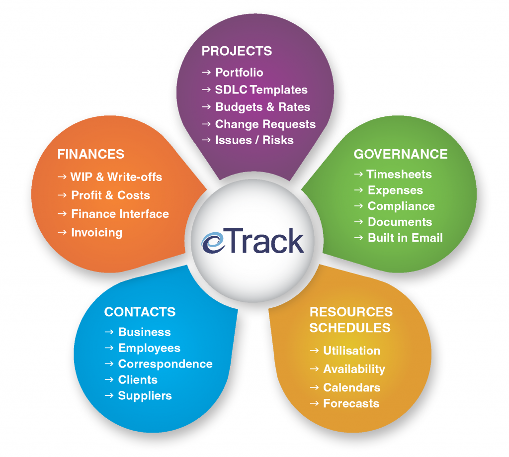 Portfolio/Project/Resource Management - eTrack Practice ...