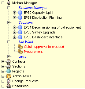 Project Repository Resource Management