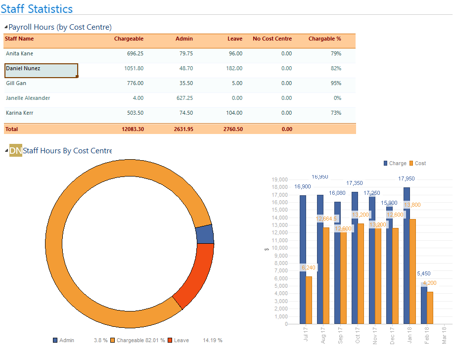 caretrack staff statistics screenshot